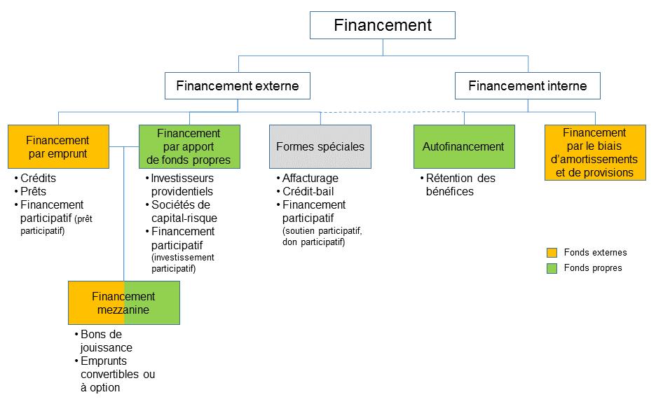 e2cba3d18ba42f Schéma. Montre les différentes formes et sources de financement, internes  et externes