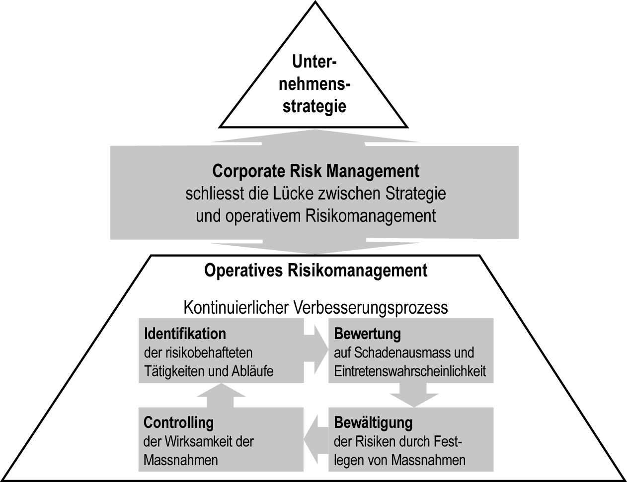 Informationsgrafik, die das Corporate Risk Management erläutert