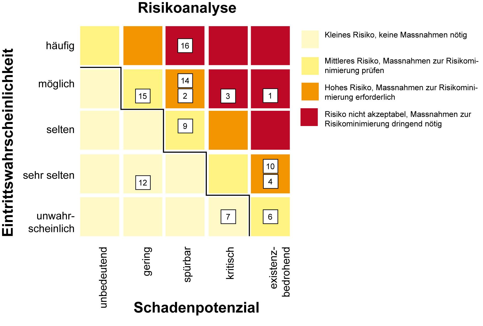 Risikoidentifikation Und Risikobewertung