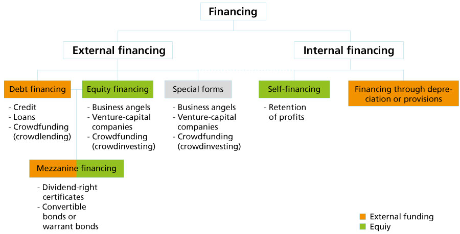 Graphic. Shows the different forms and sources of internal and external financing