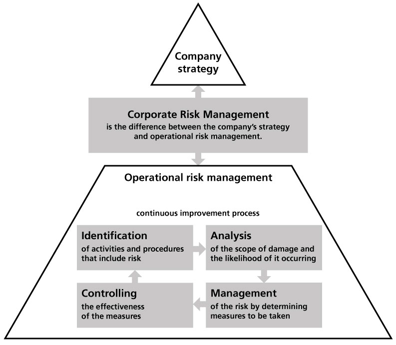 Graphic. Shows that Corporate Risk Management bridges the gap between managing strategic and operational risks