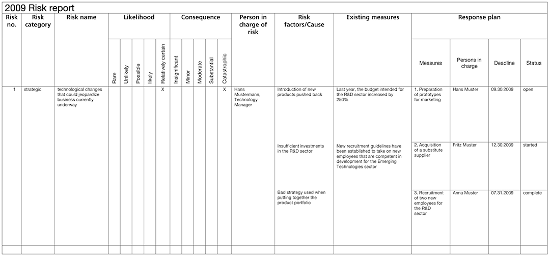 Table. Example of a possible publication of a risk evaluation process