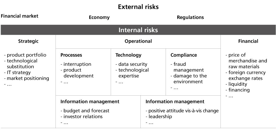 Graphic. List of internal and external risks which could affect a business