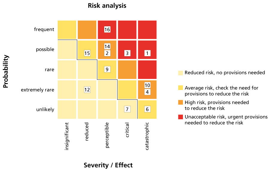 Graphic. Shows how to analyse risks based on their probability and seriousness