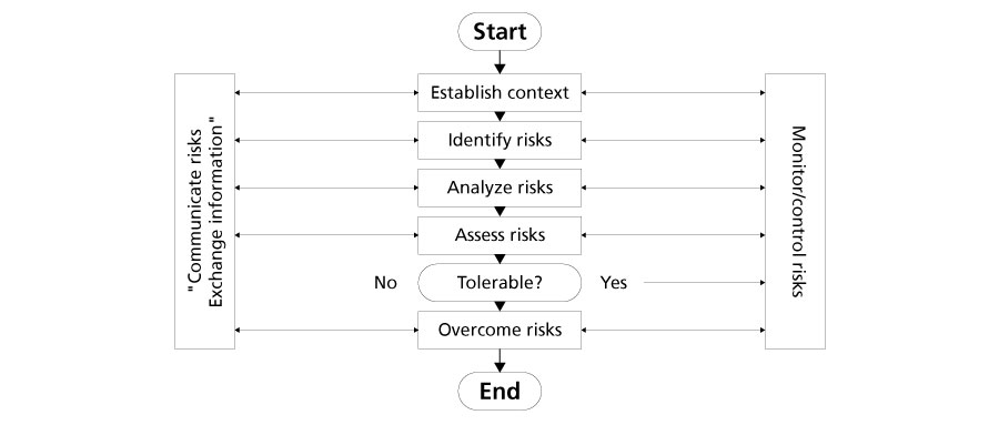 Graphic. Shows the different stages of the risk management process