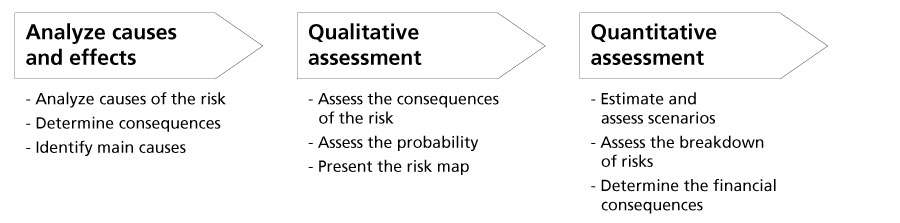 Graphic. Shows the three stages of detailed risk analysis