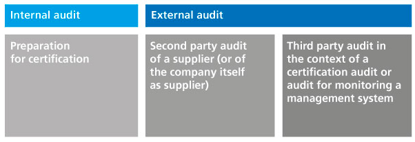 Table. Shows the differences between an internal audit and an external audit