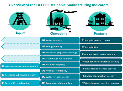 Table. Presents the 18 environmental performance indicators of the OECD
