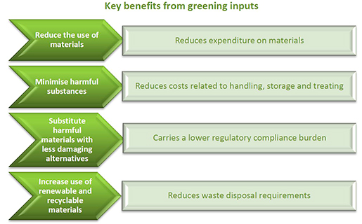 Graphic. Shows the benefits generated by a greater sustainability of the production factors of a business