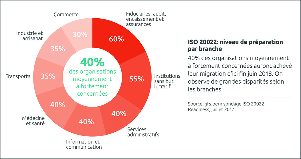 Graphique ISO 20022